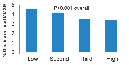 Bar Chart comparing Low, Second, Third, and High.
