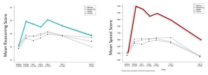 2 Line Charts.