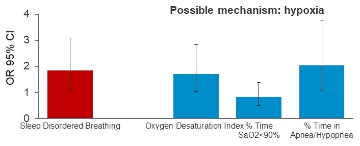 Bar Chart comparing Sleep Disordered Breathing, Oxygen Desaturation Index, % Time SaO2 greater than 90%, and % Time in Apnea/Hypopnea.