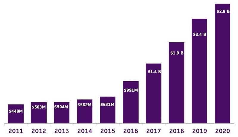 BAR CHART: 2011 ($448M), 2012 ($503M), 2013 ($504M), 2014 ($562M), 2015 ($631M), 2016 ($991M), 2017 ($1.4B), 2018 ($1.9B), 2019 ($2.4B), 2020 ($2.8B).