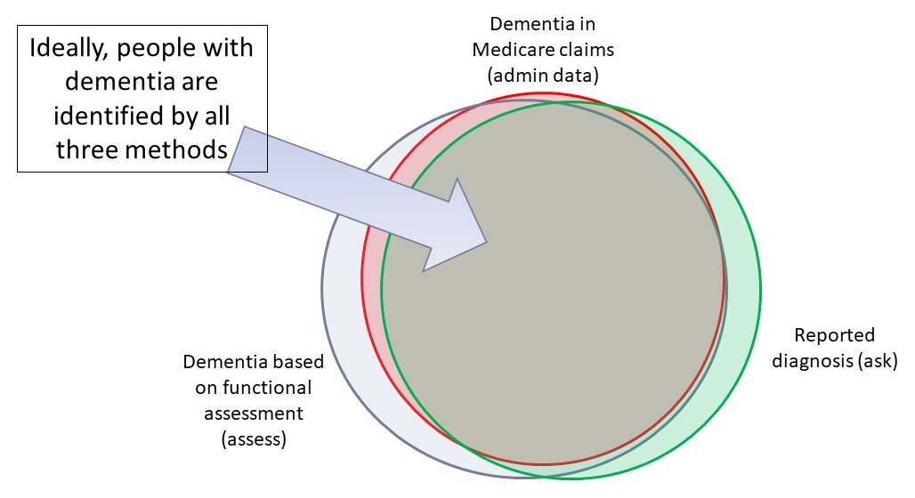 Overlapping Circle Graph: Within the overlap of a green circle (Reported diagnosis), a gray circle (Dementia based on functional assessment), and pink circle (Dementia in Medicare claims) ideally shows people with dementia are identified by all 3 methods.