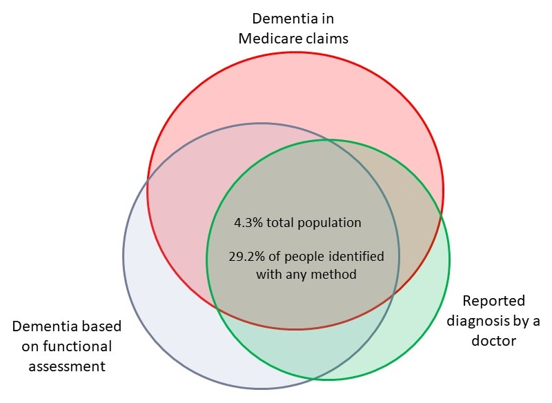 Overlapping Circle Graph: Within the overlap of a green circle (Reported diagnosis by a doctor), a gray circle (Dementia based on functional assessment), and pink circle (Dementia in Medicare claims) shows 4.3% total population and 29.2% of people identified with any method.