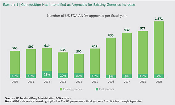 This is a bar graph that illustrates the number of existing and first generic drug application approvals per fiscal year, 2010-2019. The number of approvals is trending upward over this period from 565 approvals in 2010 to 1,171 in 2019.