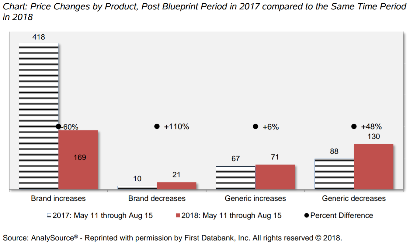 This chart depicts price changes by product, post blueprint period in 2017 compared to the same time period in 2018. Click image to go to the text version.