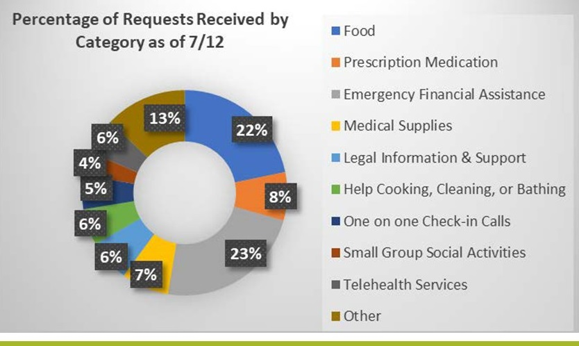 Circle Chart: Food (22%), Prescription Medication (8%), Emergency Financial Assistance (23%), Medical Supplies (7%), Legal Information and Support (6%), Help Cooking, Cleaning and Bathing (6%), One on one Check-in Calls (5%), Small Group Social Activities (4%), Telehealth Services (6%), Other (13%).