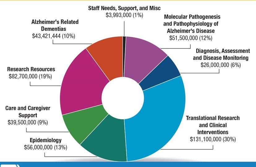 Circle chart: Staff Needs, Support, and Misc ($3,993,000), Molecular Pathogenesis and Pathophysiology of Alzheimer's Disease ($51,500,000), Diagnosis, Assessment and Disease Monitoring ($26,000,000), Translational Research and Clinical Interventions ($131,100,000), Epidemiology ($56,000,000), Care and Caregiver Support ($39,500,000), Research Resources ($82,700,000), Alzheimer's Related Dementias ($43,421,444)