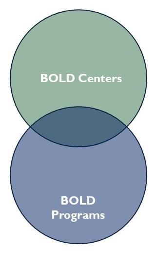 Overlapping circles; top circle BOLD Centers, bottom circle BOLD Programs.