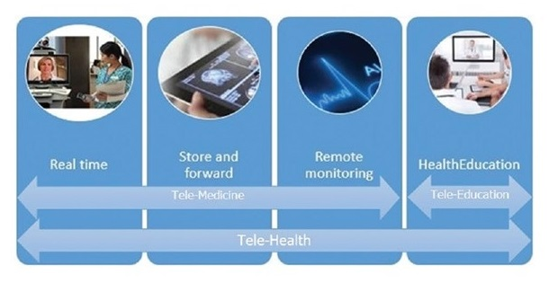 Diagram: Included in Tele-medicine--Real time, Store and forward, Remote monitoring. Included in Tele-education--Health education. Included in Tele-health--Real time, Store and forward, Remote monitoring, Health education.