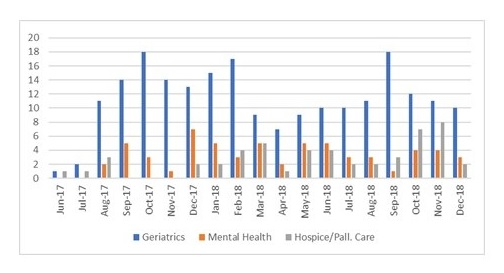 Bar Chart: Jun-17 through Dec-8.