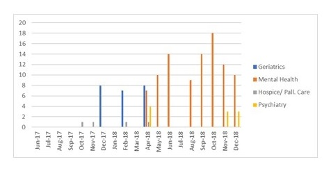Bar Chart: Jun-17 through Dec-18.