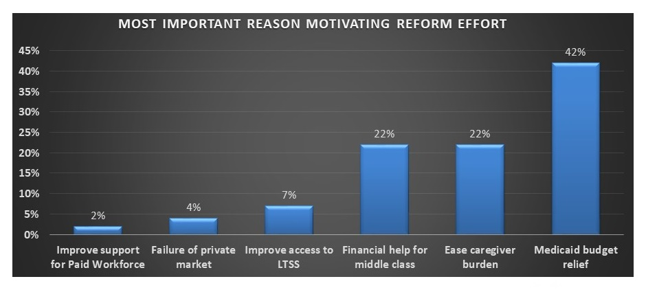 Bar Chart: Improve Support for Paid Workforce 2%; Failure of private market 4%; Improve access to LTSS 7%; Financial help for middle class 22%; Ease caregiver burden 22%; Medicaid budget relief 42%.
