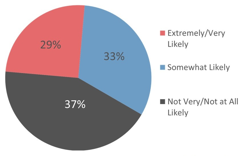 Pie Chart: Extremely/Very Likely 29%; Somewhat Likely 33%; Not Very/Not at All Likely 37%.