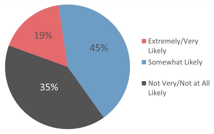 Pie Chart: Extremely/Very Likely 10%; Somewhat Likely 45%; Not Very/Not at All Likely 35%.