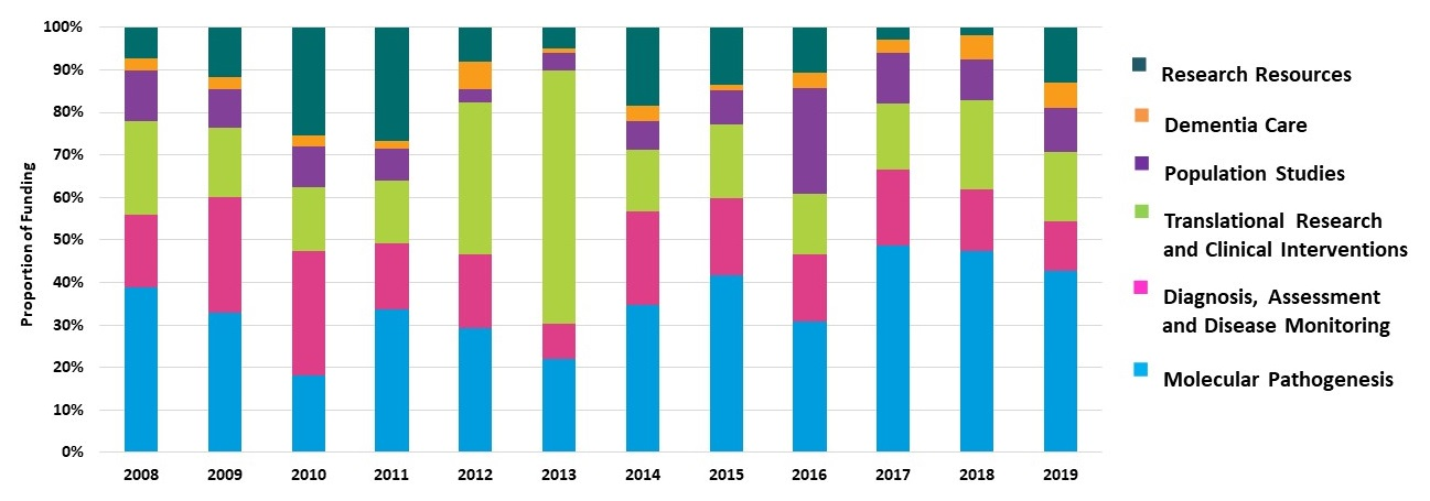 Stacked bar chart comparing 2008-2019 for: Research Resources; Dementia Care; Population Studies; Translational Research and Clinical Interventions; Diagnosis, Assessment and Disease Monitoring; Molecular Pathogenesis.