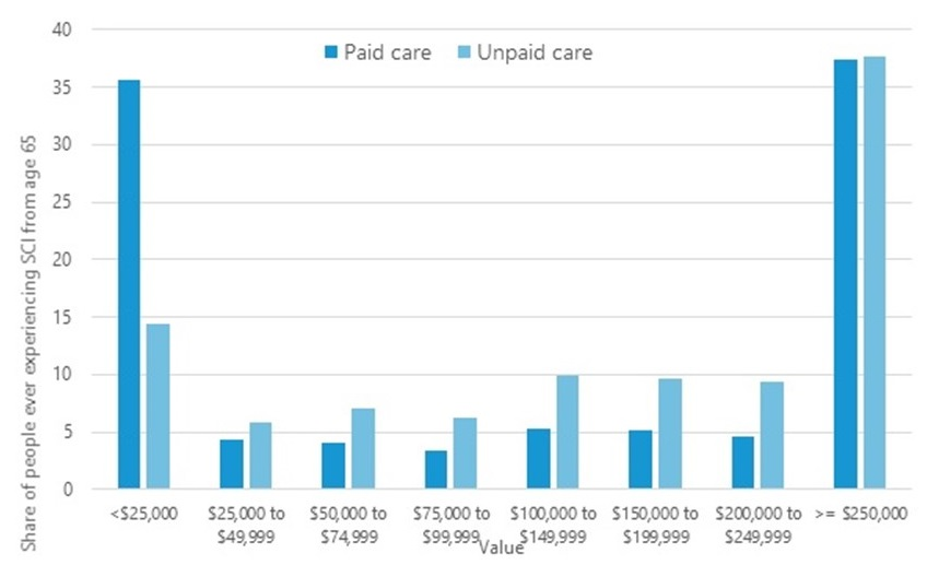 Bar Chart comparing Paid care and Unpaid care for: less than $25,000, $25,000-$49,999, $50,000-$74,999, $75,000-$99,999, $100,000-$149,999, $150,000-$199,999, $200,000-$249,999, and greater than or equal to $250,000.