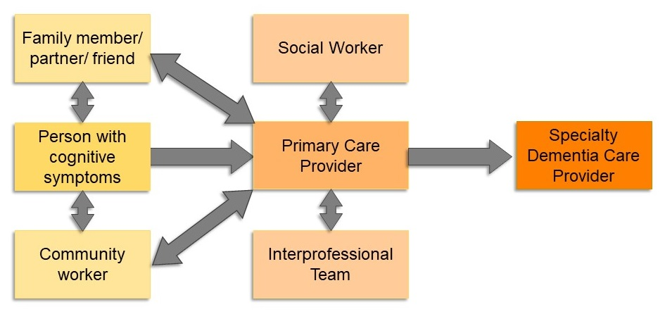 Organizational Chart showing the relationship flow between: family member/partner/friend, person with cognitive symptoms, community worker, social worker, primary care provider, interprofessional team, and specialty dementia care provider