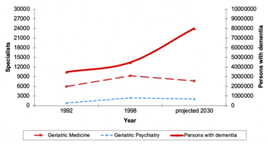 Line chart comparing Geriatric Medicine, Geriatric Psychiatry, and Persons with Dementia.