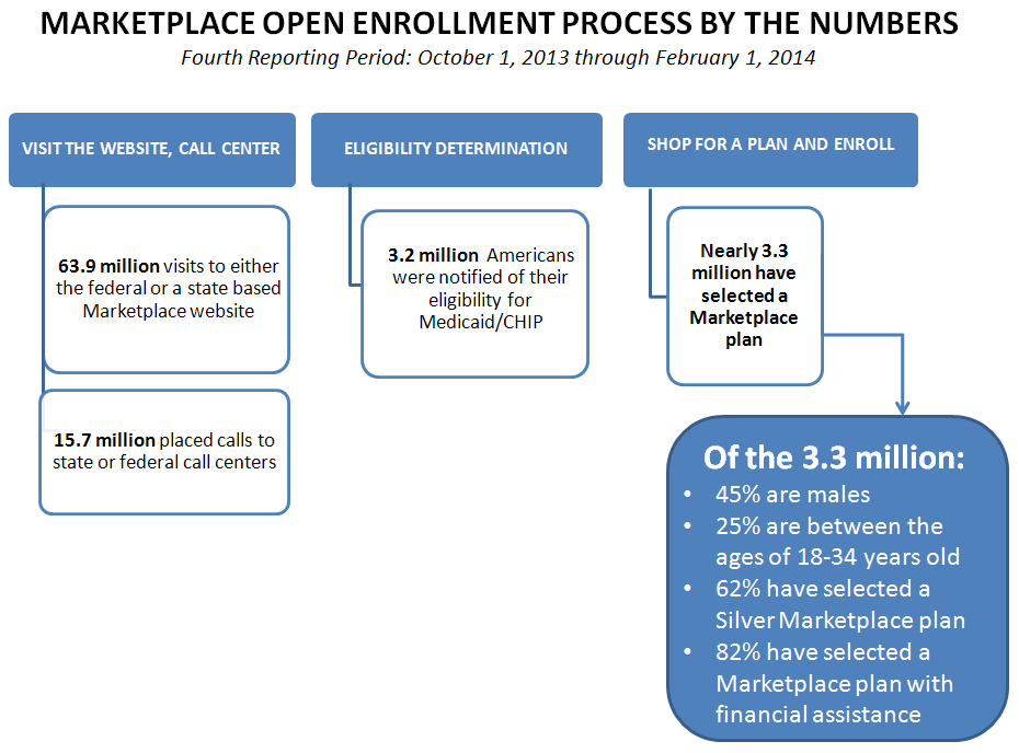 Marketplace open enrollment process by the numbers