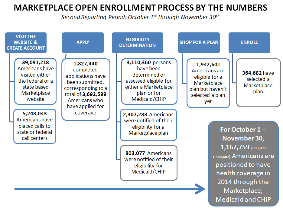 Marketplace Open Enrollment Process By The Numbers Second