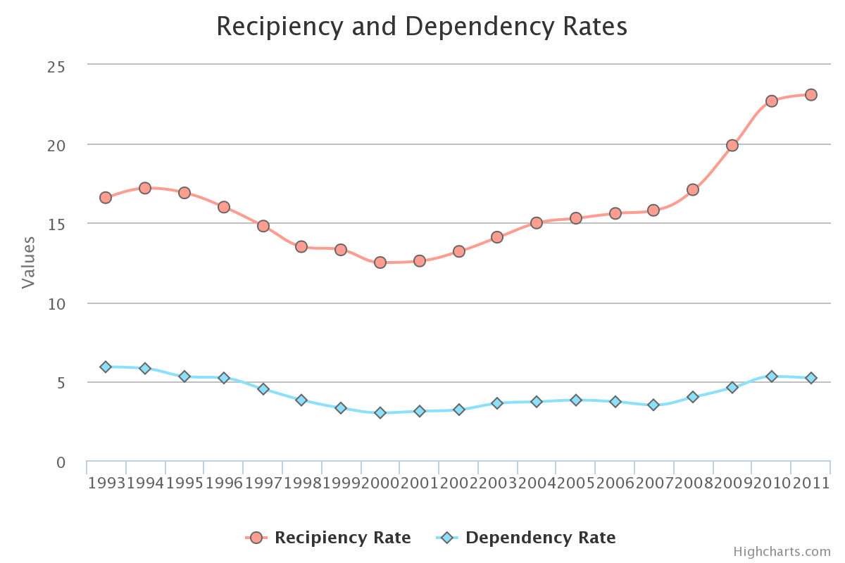 Recipiency and Dependency Rates