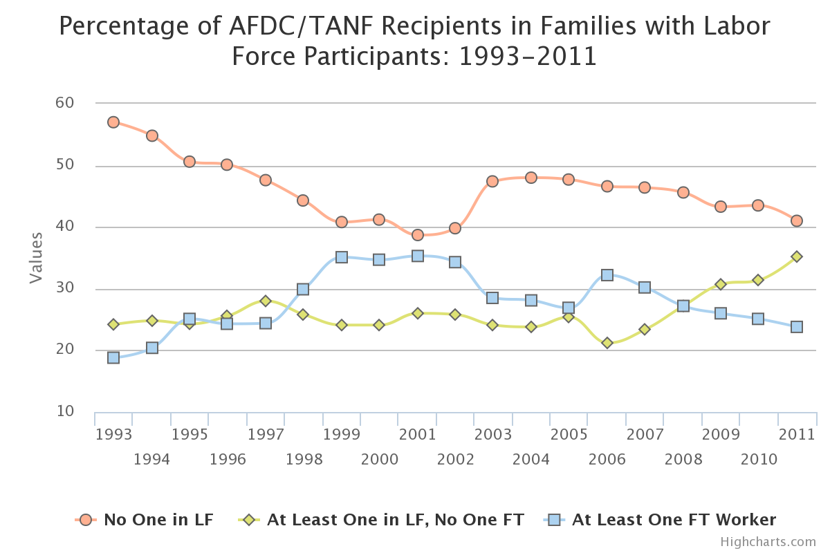 AFDC/TANF Recipients in Families with Labor Force Participants
