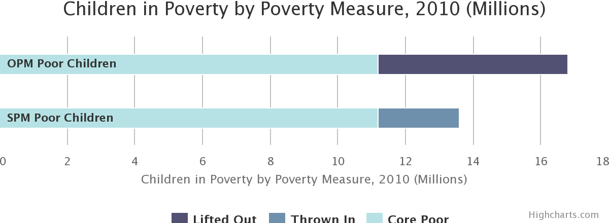 Children in Poverty by Poverty Measure, 2010 (Millions)