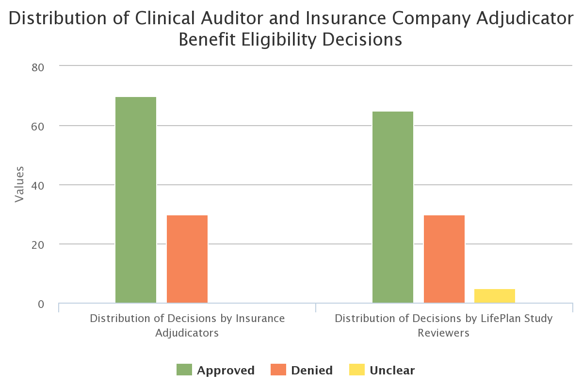 Distribution of Clinical Auditor and Insurance Company Adjudicator Benefit Eligibility Decisions