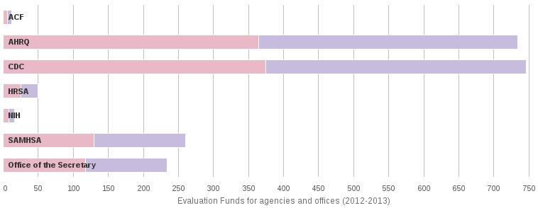 Evaluation Funds for agencies and offices (2012-2013)