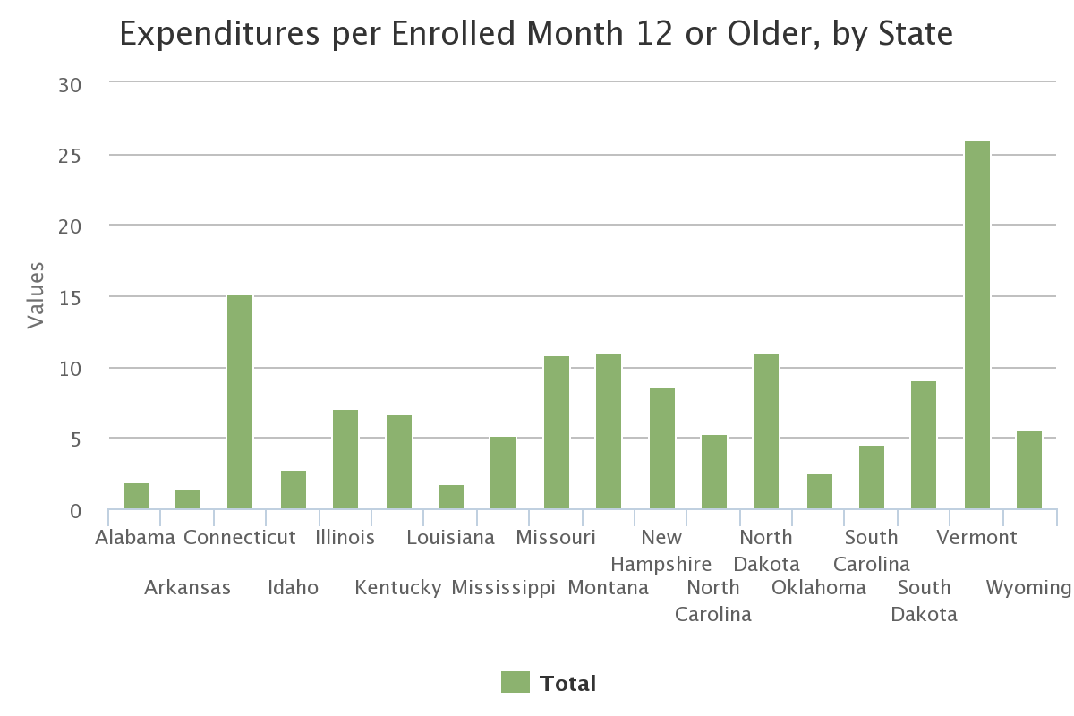 Expenditures per Enrolled Month 12 or Older, by State
