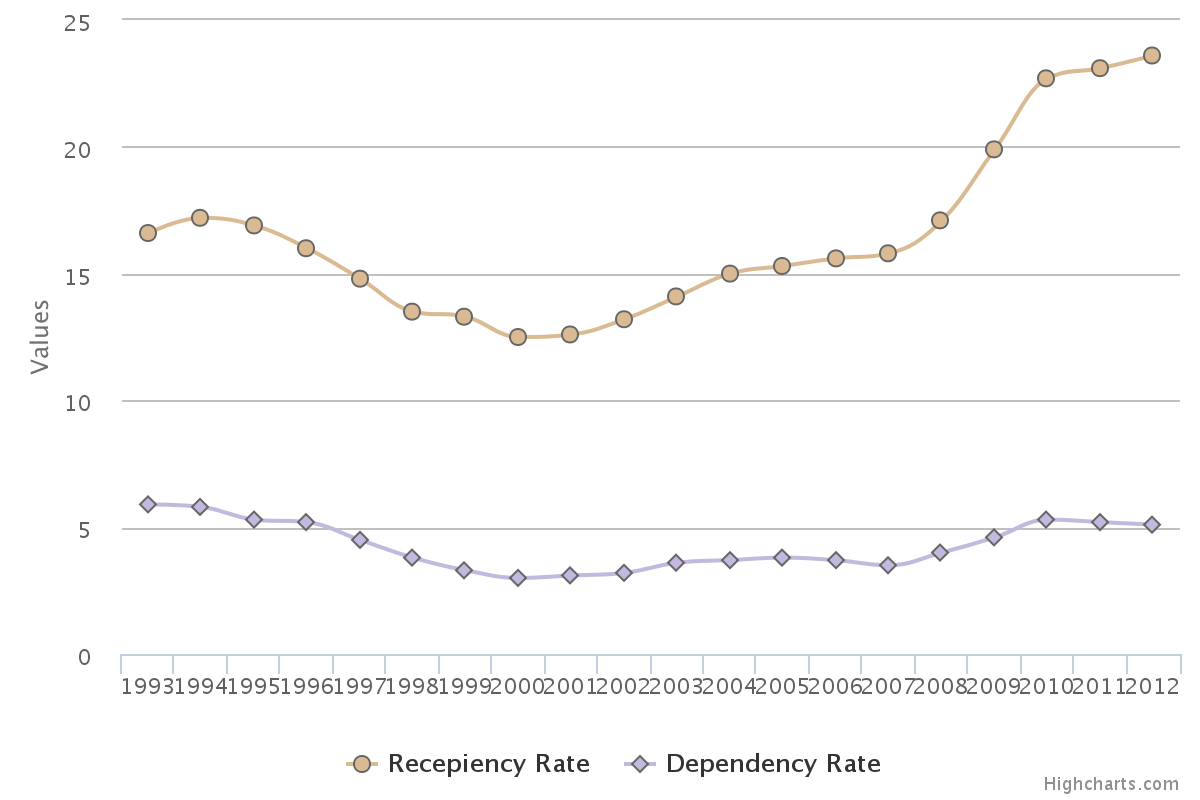 Figure SUM 1.  Recipiency and Dependency Rates: 1993-2012