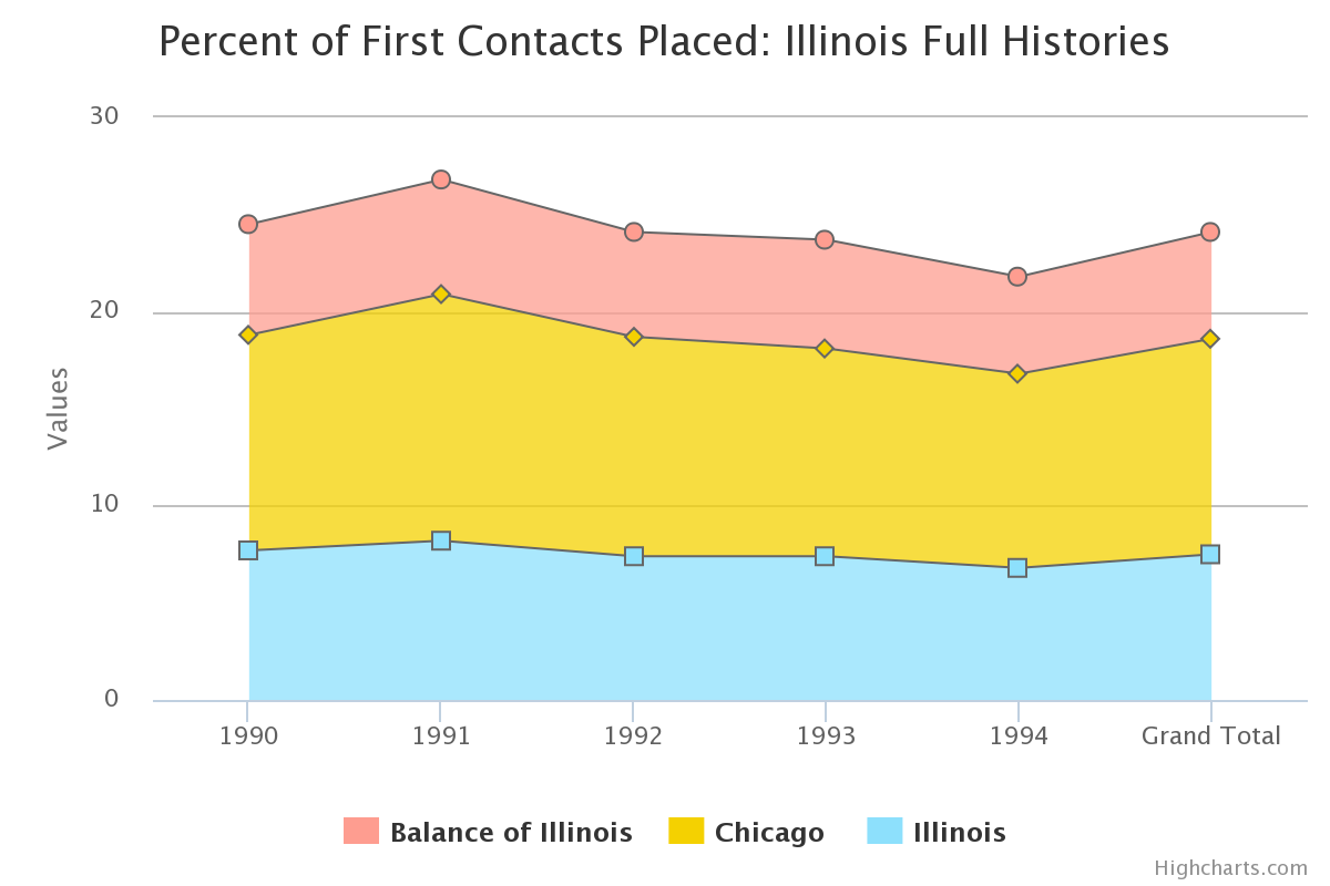 Percent of First Contacts Placed: Illinois Full Histories