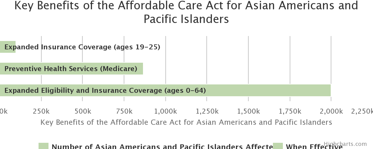 Key Benefits of the Affordable Care Act for Asian Americans and Pacific Islanders