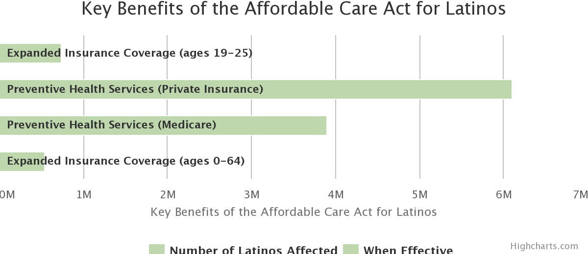 Key Benefits of the Affordable Care Act for Latinos