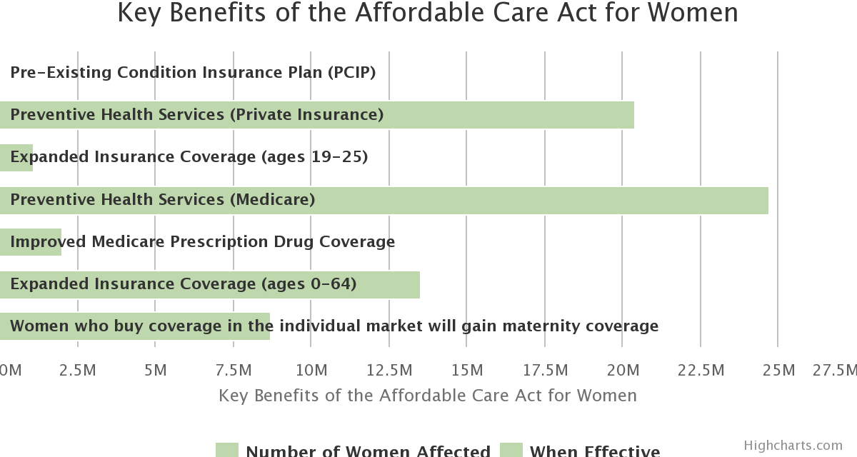 Key Benefits of the Affordable Care Act for Women