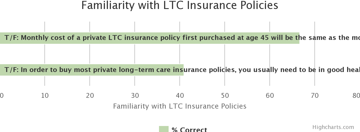LTC Experience, Knowledge, and Awareness. Familiarity with LTC Insurance Policies