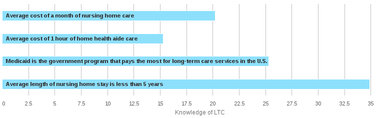 LTC Experience, Knowledge, and Awareness. Knowledge of LTC