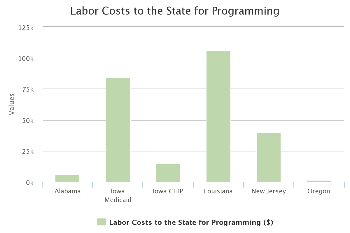 Labor Costs to the State for Programming