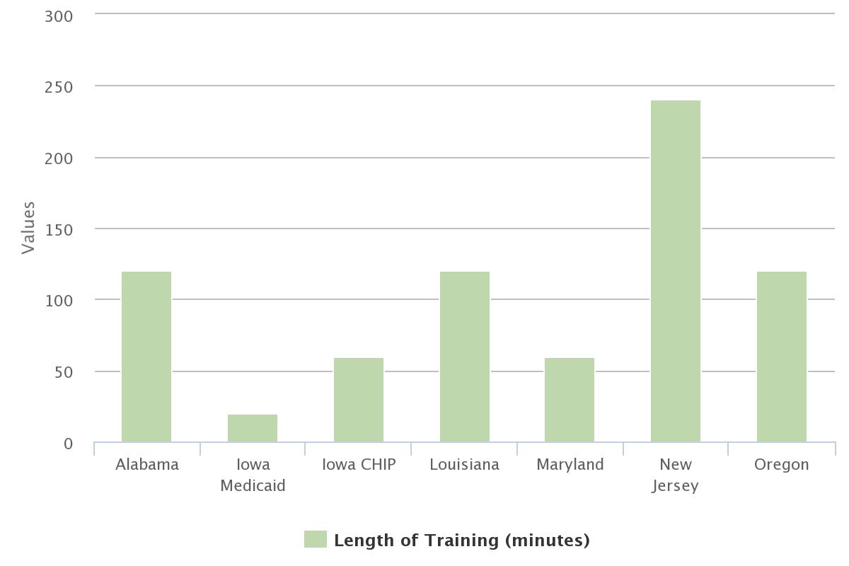 Length of Training