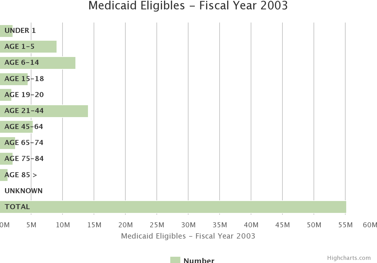 Medicaid Eligibles - Fiscal Year 2003. By Age Group