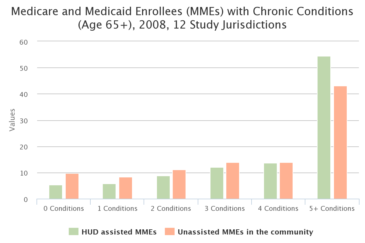 Medicare and Medicaid Enrollees (MMEs) with Chronic Conditions (Age 65+), 2008, 12 Study Jurisdictions