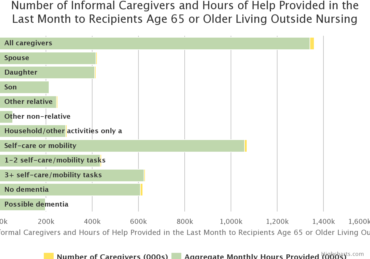 Number of Informal Caregivers and Hours of Help Provided in the Last Month to Recipients Age 65 or Older Living Outside Nursing Homes, 2011