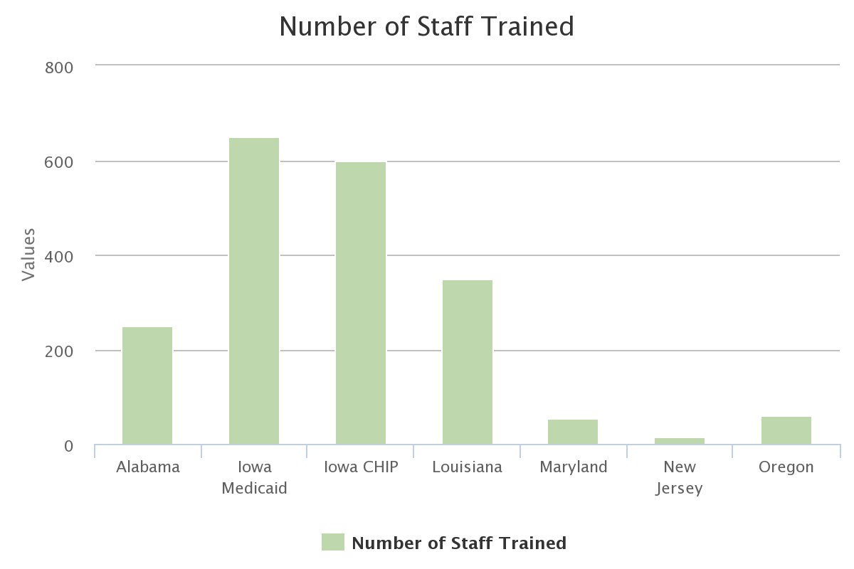 Number of Staff Trained