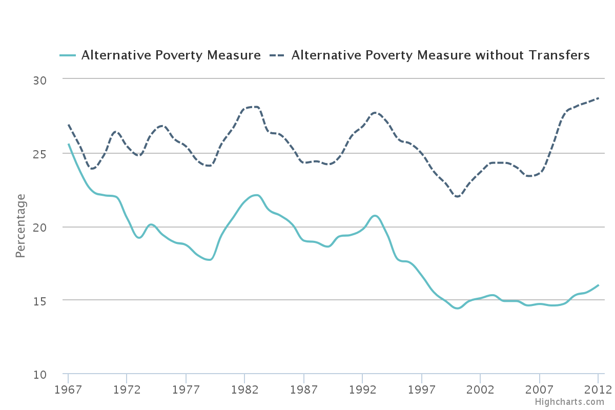 Percentage of People in Poverty, Using the Alternative Poverty Measure, 1967-2012