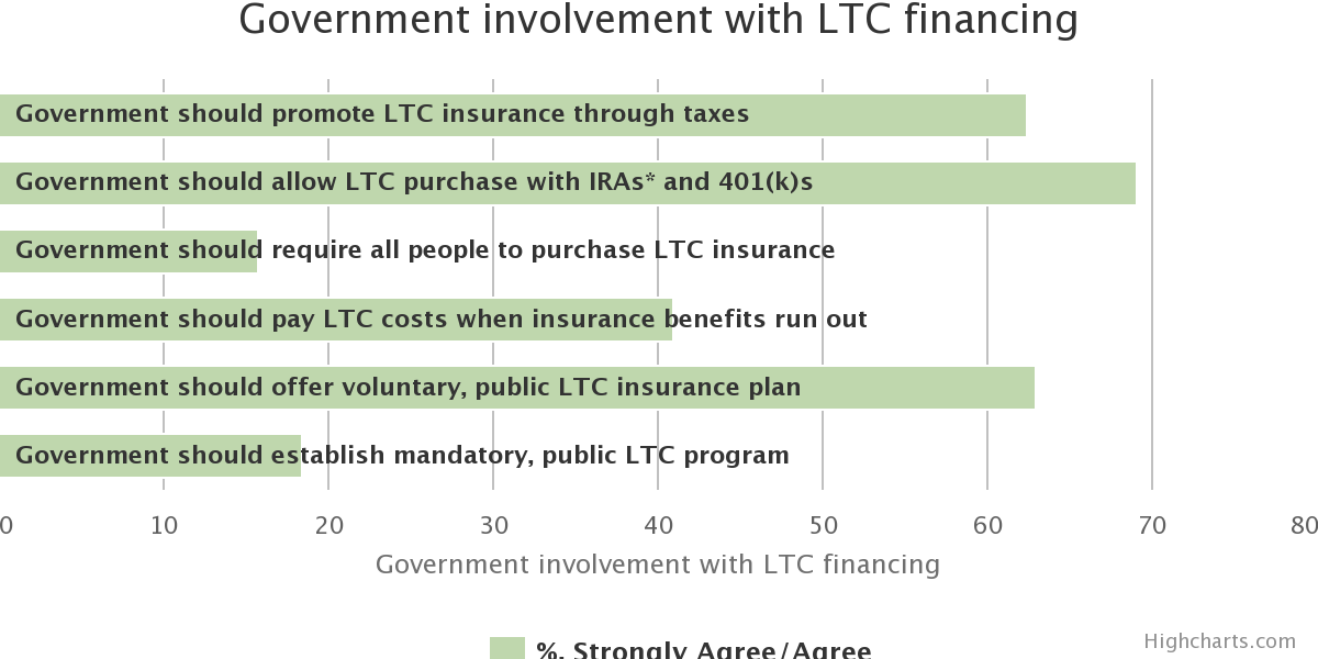 Preferences for LTC Financing. Government involvement with LTC financing