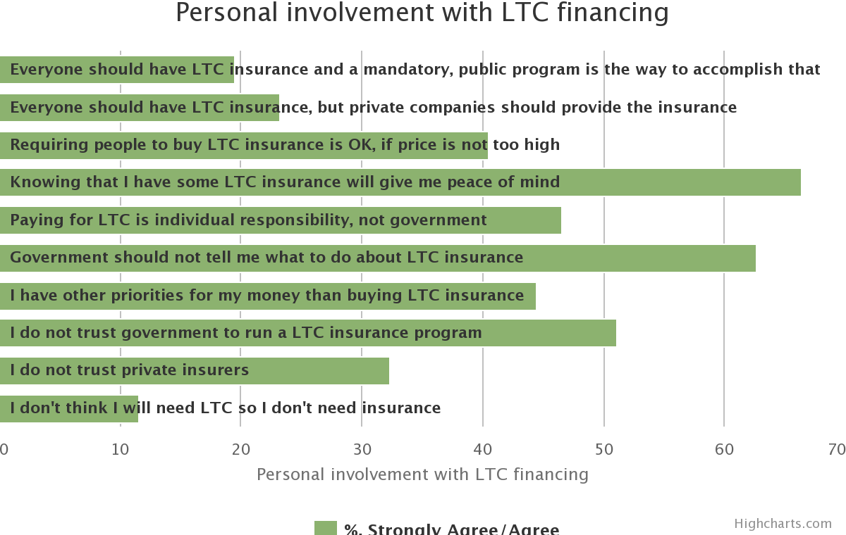 Preferences for LTC Financing. Personal involvement with LTC financing