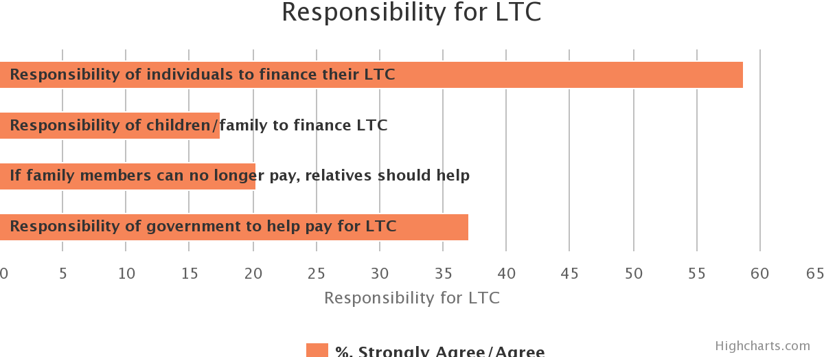 Preferences for LTC Financing. Responsibility for LTC