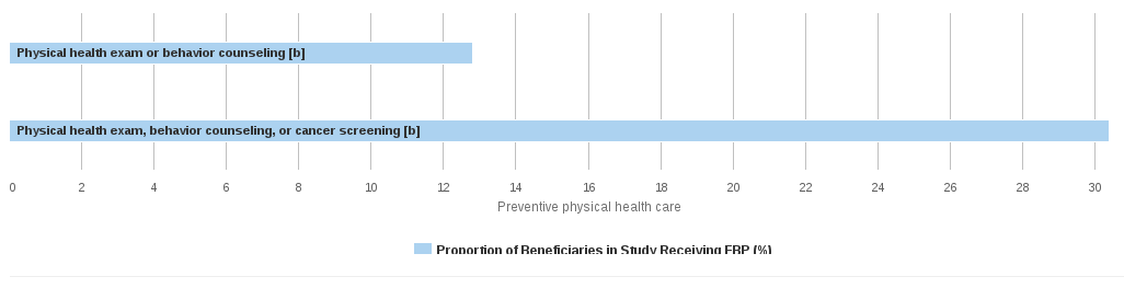 Proportion of Beneficiaries Receiving Each Evidence-Based Treatment, 2007 - 3