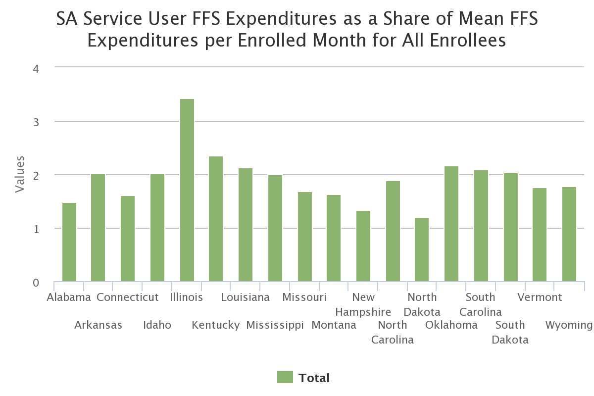 SA Service User FFS Expenditures as a Share of Mean FFS Expenditures per Enrolled Month for All Enrollees