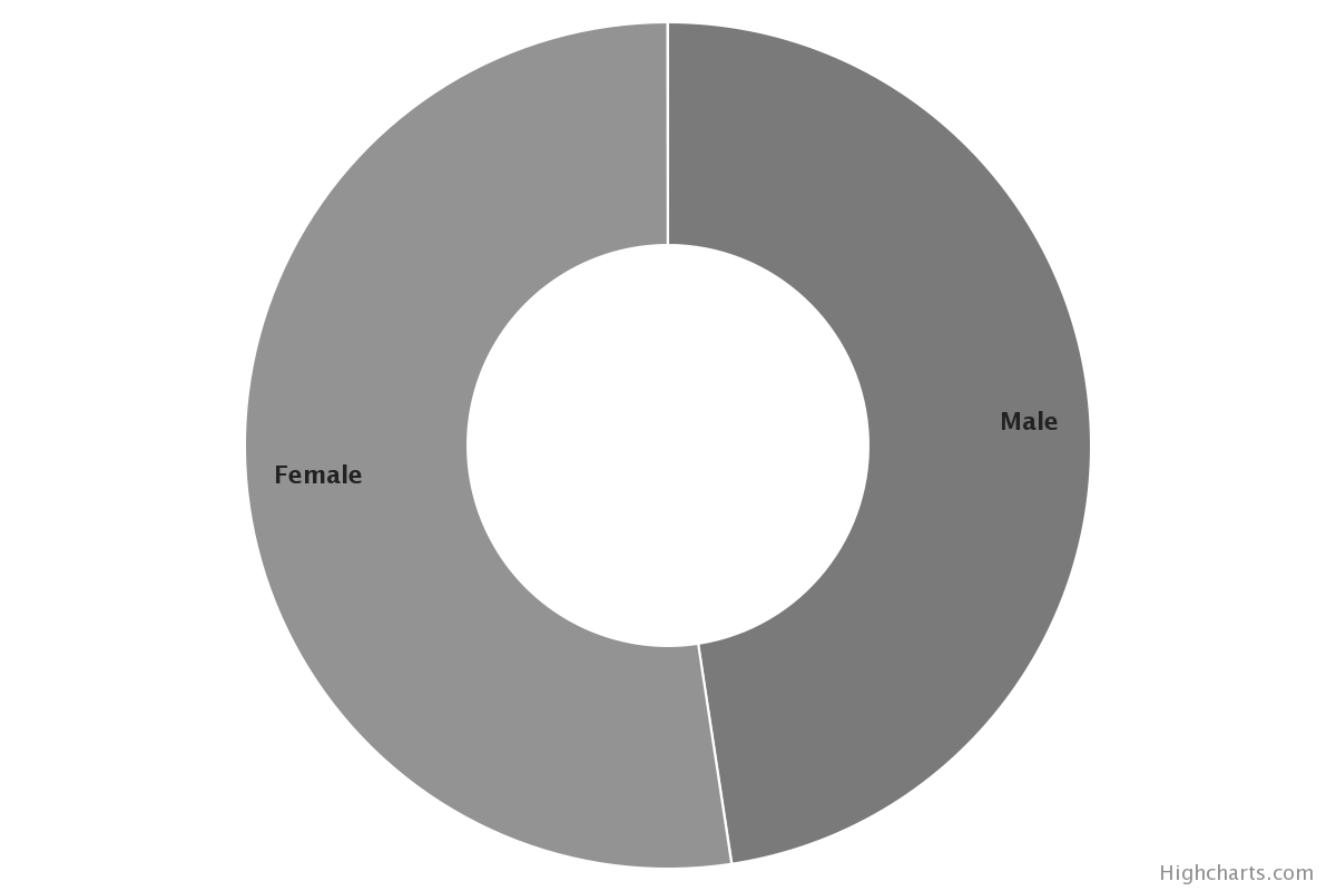 Sociodemographic Characteristics of Survey Sample. Gender