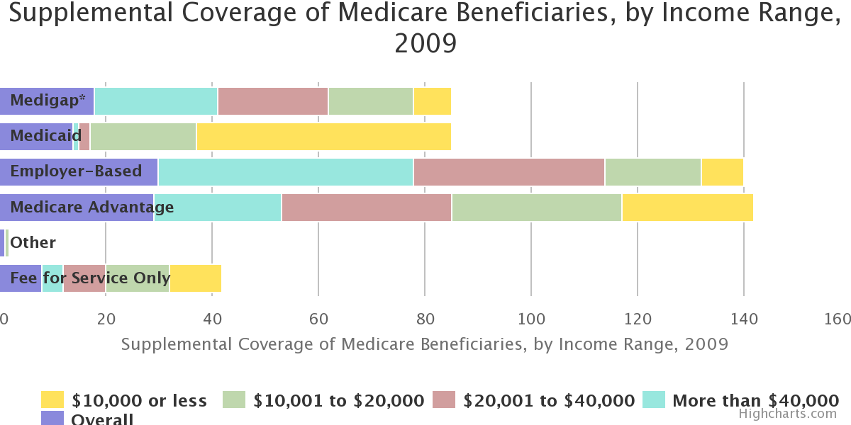 Supplemental Coverage of Medicare Beneficiaries, by Income Range, 2009